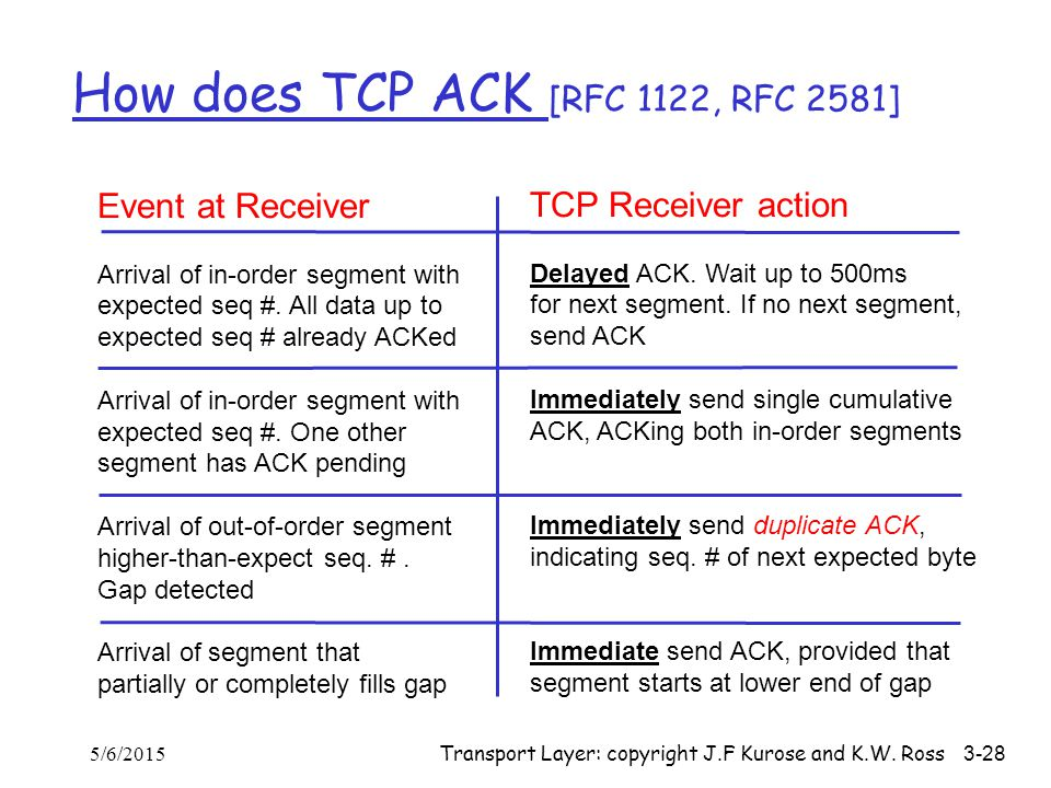 How does TCP ACK [RFC 1122, RFC 2581]